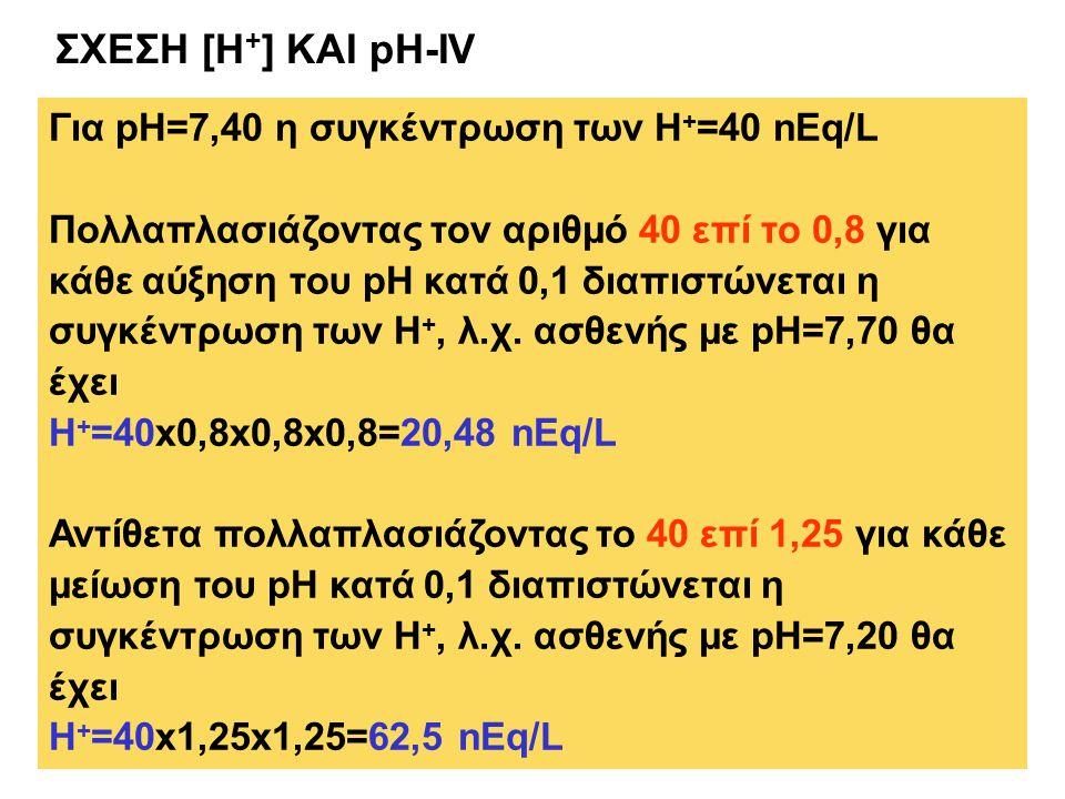 ΣΧΕΣΗ [H+] ΚΑΙ pH-IV Για pH=7,40 η συγκέντρωση των Η+=40 nEq/L
